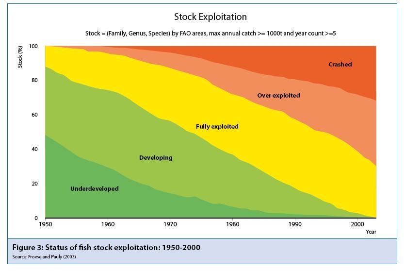 Nivell d'explotacio dels oceans