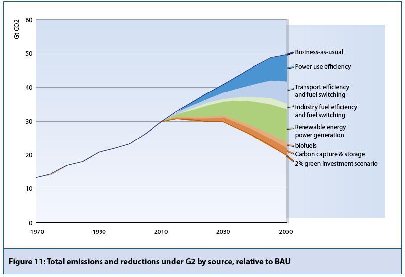 Escenaris de reducció d'emissions