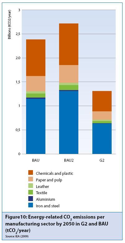 Emissions industrials