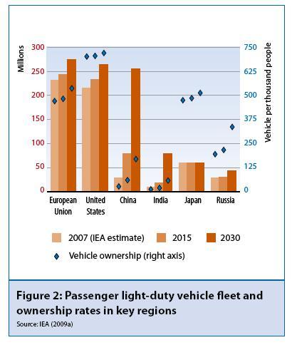 Evolució del parc automobilístic